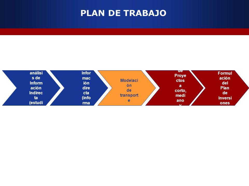 PLAN DE TRABAJO Recolección y análisis de Información Indirecta (estudios anteriores)
