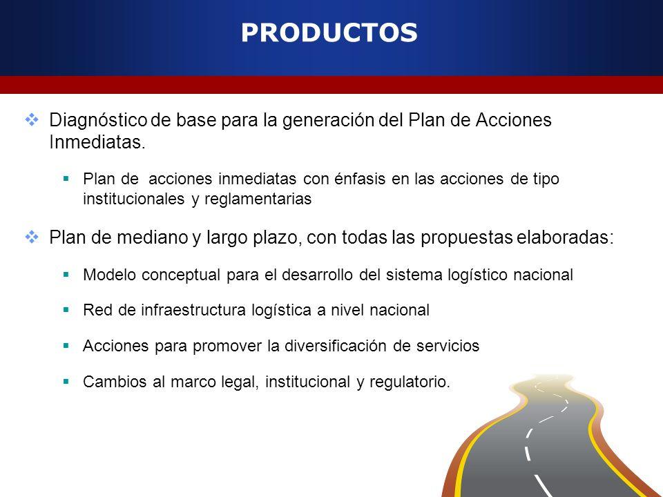 PRODUCTOS Diagnóstico de base para la generación del Plan de Acciones Inmediatas.