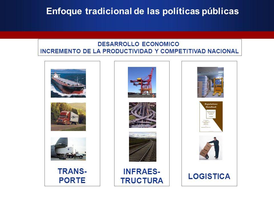 Enfoque tradicional de las políticas públicas