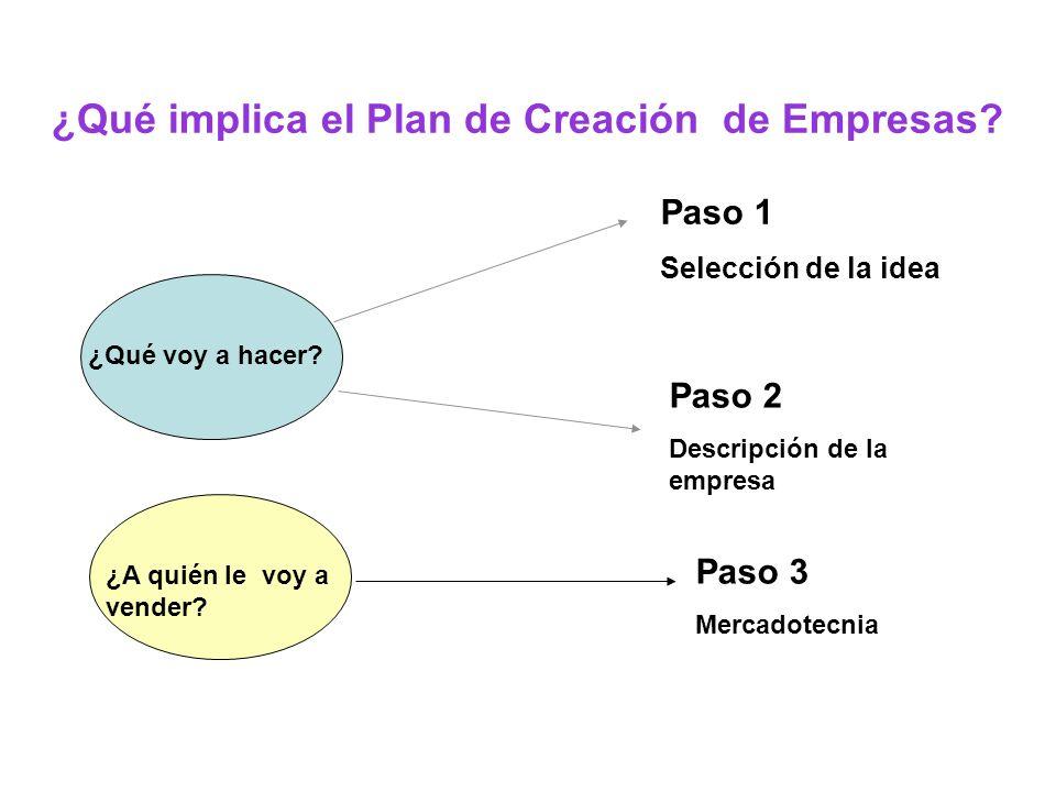 ¿Qué implica el Plan de Creación de Empresas