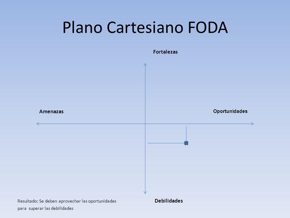 Plano Cartesiano FODA Fortalezas Amenazas Oportunidades