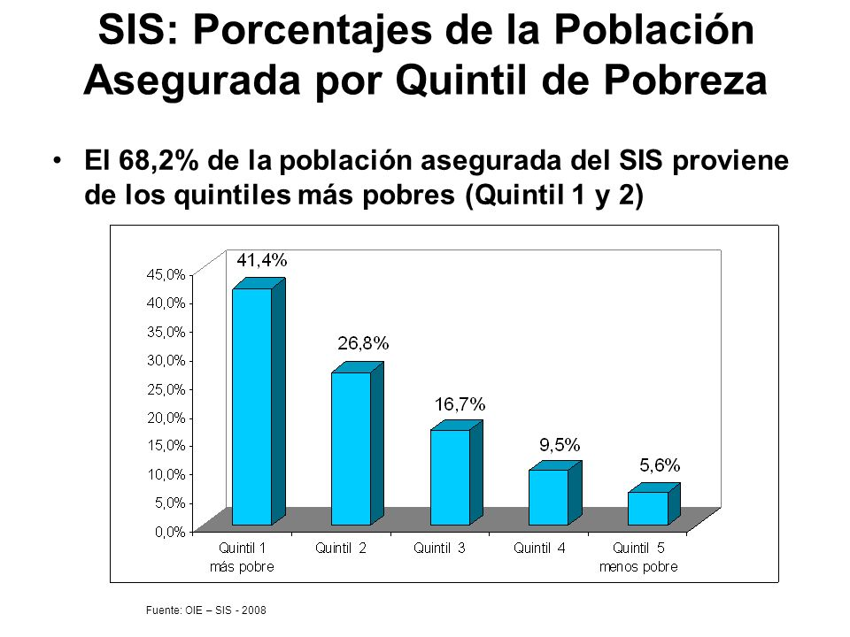 SIS: Porcentajes de la Población Asegurada por Quintil de Pobreza