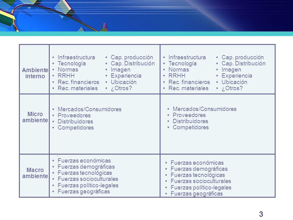 Ambiente interno Micro ambiente. Macro ambiente. · Infraestructura. Tecnología. Normas. RRHH.