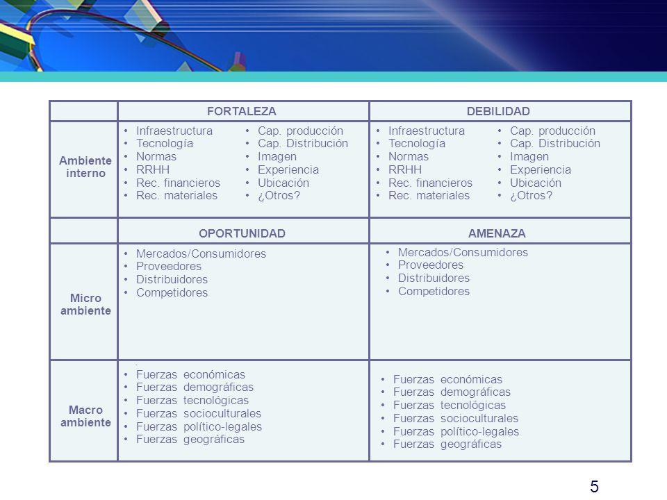 FORTALEZA DEBILIDAD. Ambiente interno. OPORTUNIDAD. AMENAZA. Micro ambiente. Macro ambiente. ·