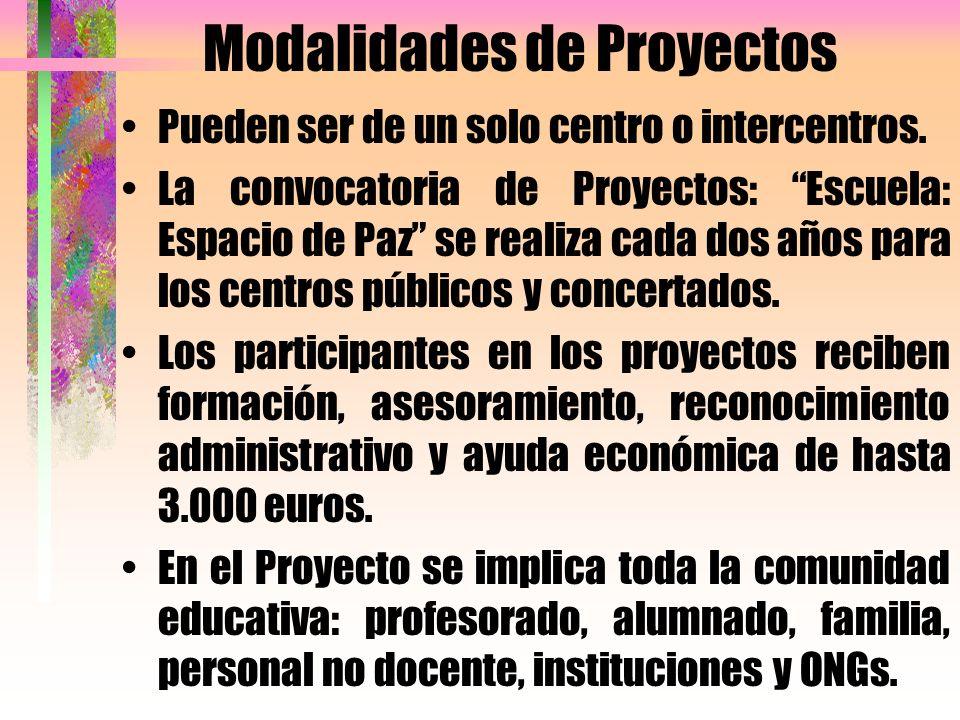 Modalidades de Proyectos