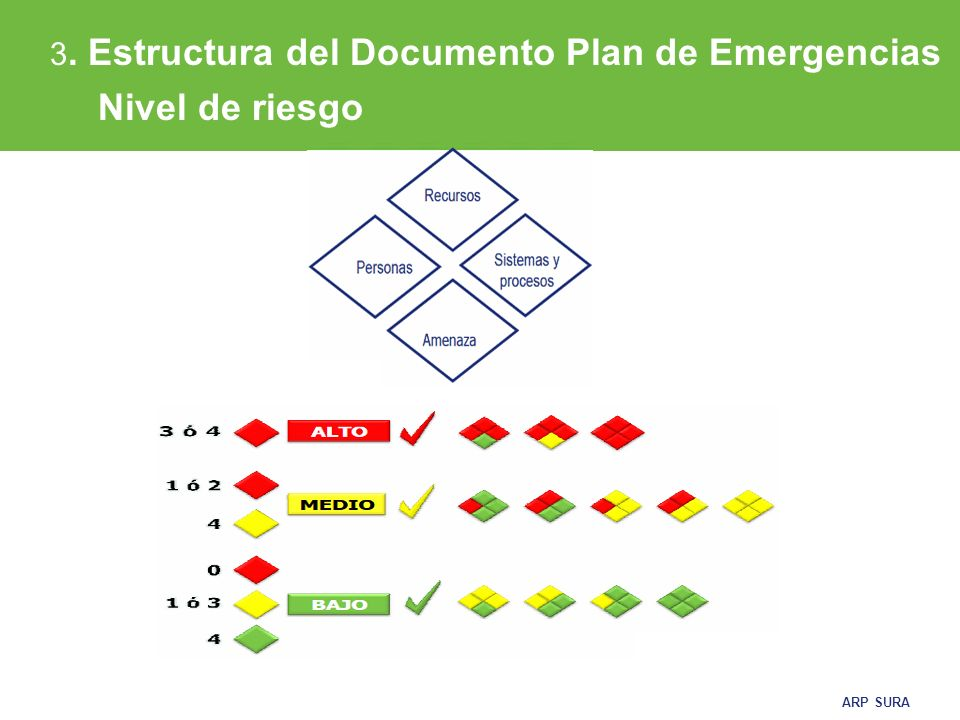3. Estructura del Documento Plan de Emergencias Nivel de riesgo