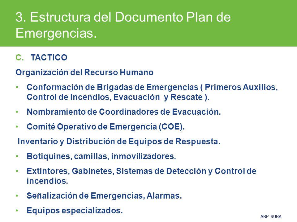 3. Estructura del Documento Plan de Emergencias.