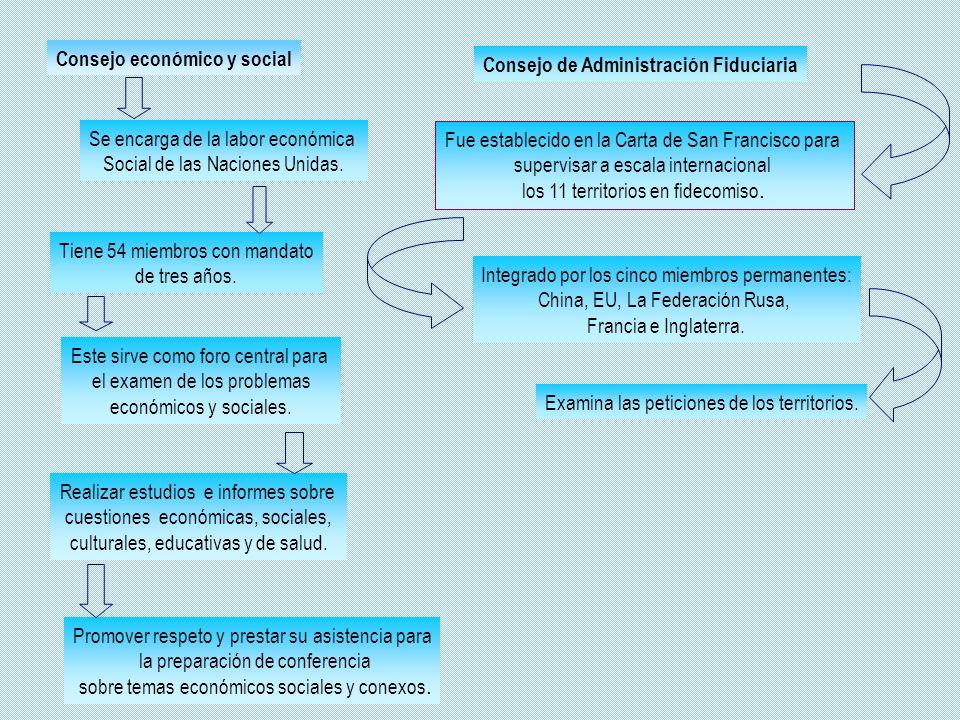Consejo económico y social Consejo de Administración Fiduciaria