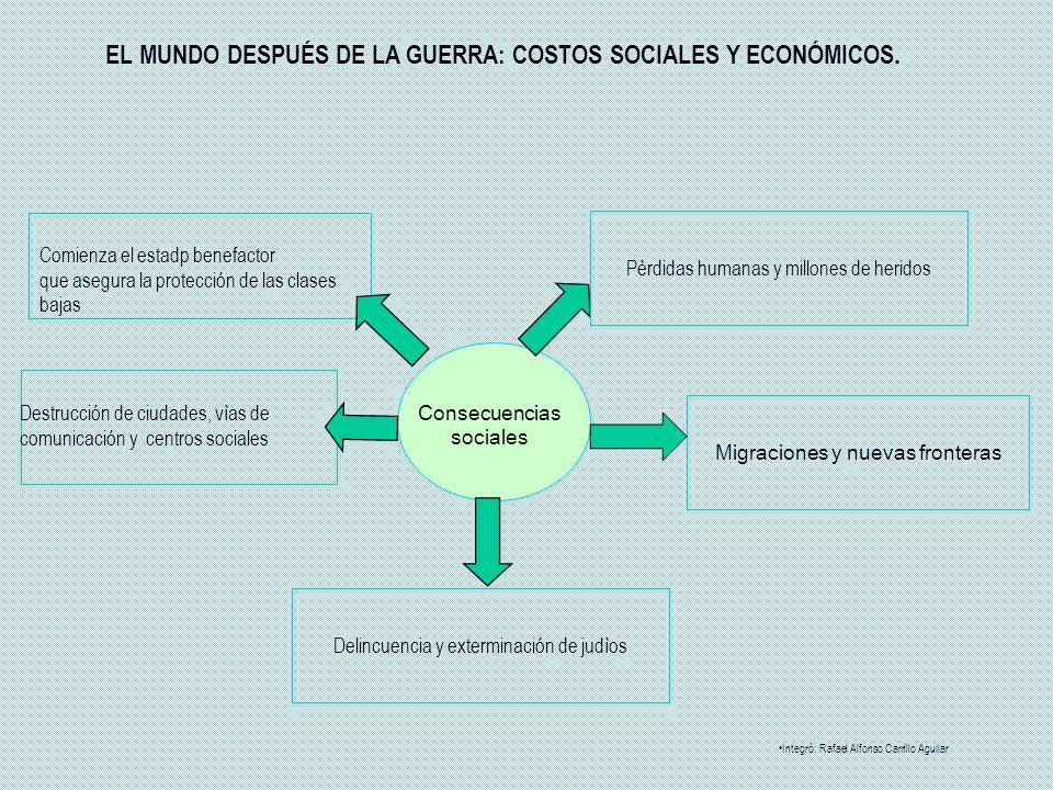 EL MUNDO DESPUÉS DE LA GUERRA: COSTOS SOCIALES Y ECONÓMICOS.