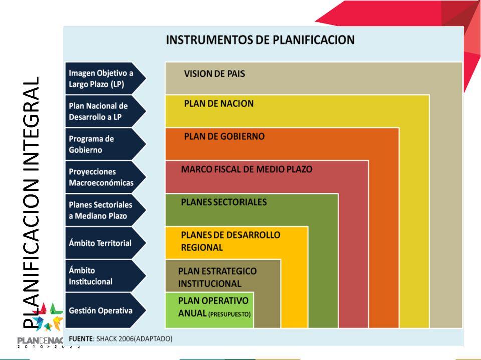 PLANIFICACION INTEGRAL