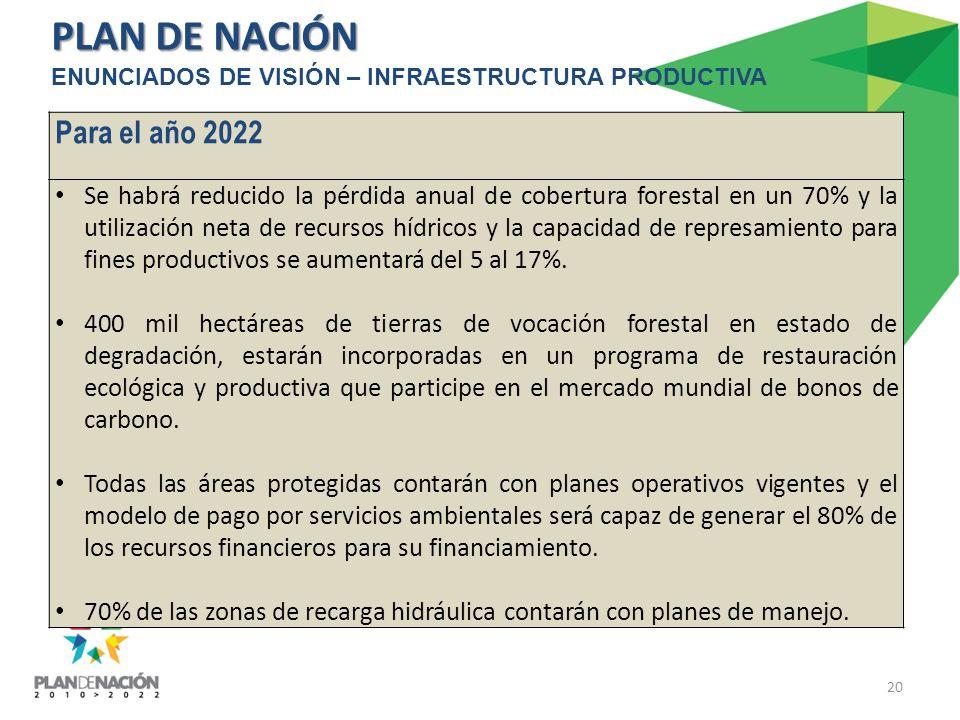 PLAN DE NACIÓN Para el año 2022