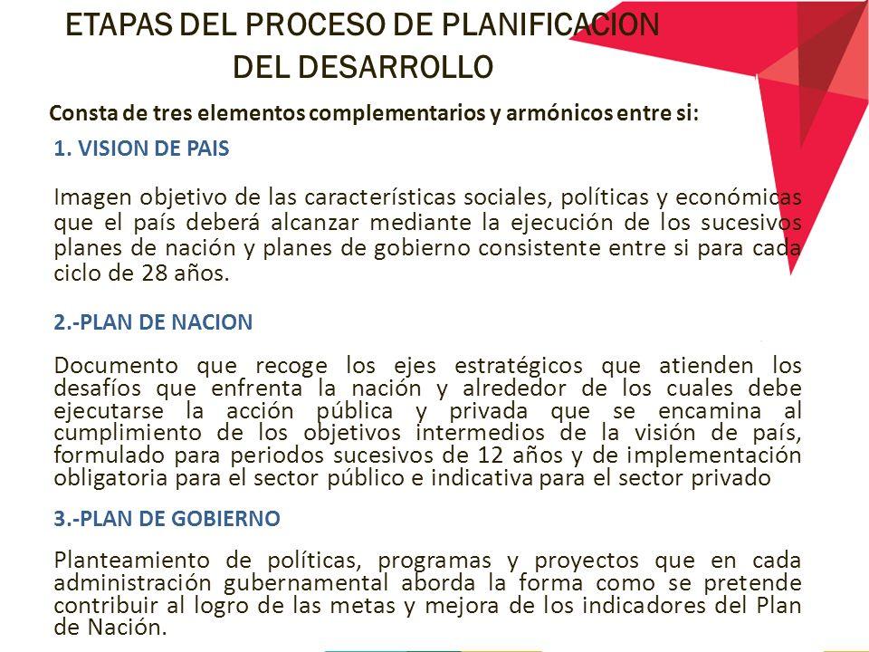 ETAPAS DEL PROCESO DE PLANIFICACION DEL DESARROLLO