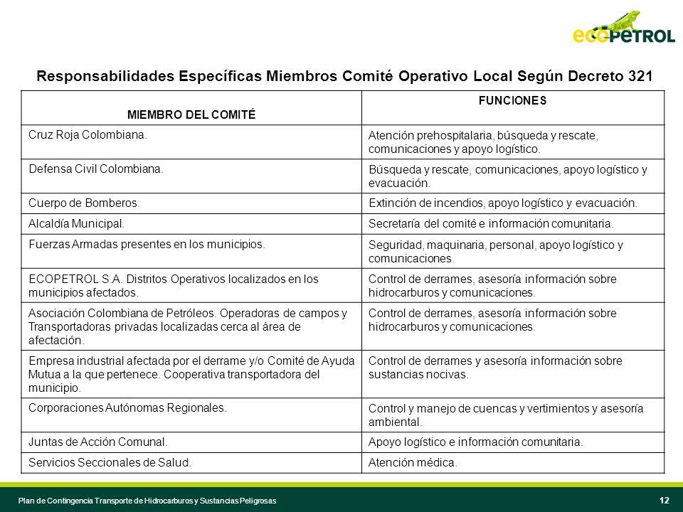 Responsabilidades Específicas Miembros Comité Operativo Local Según Decreto 321