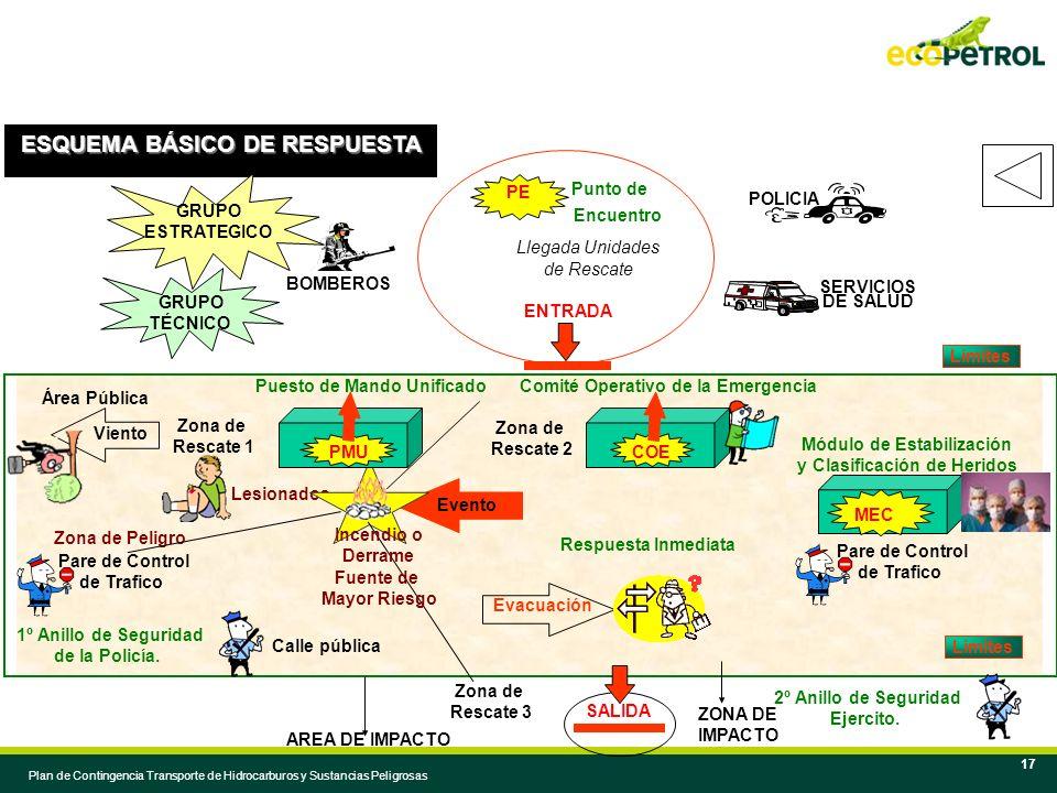 Módulo de Estabilización y Clasificación de Heridos
