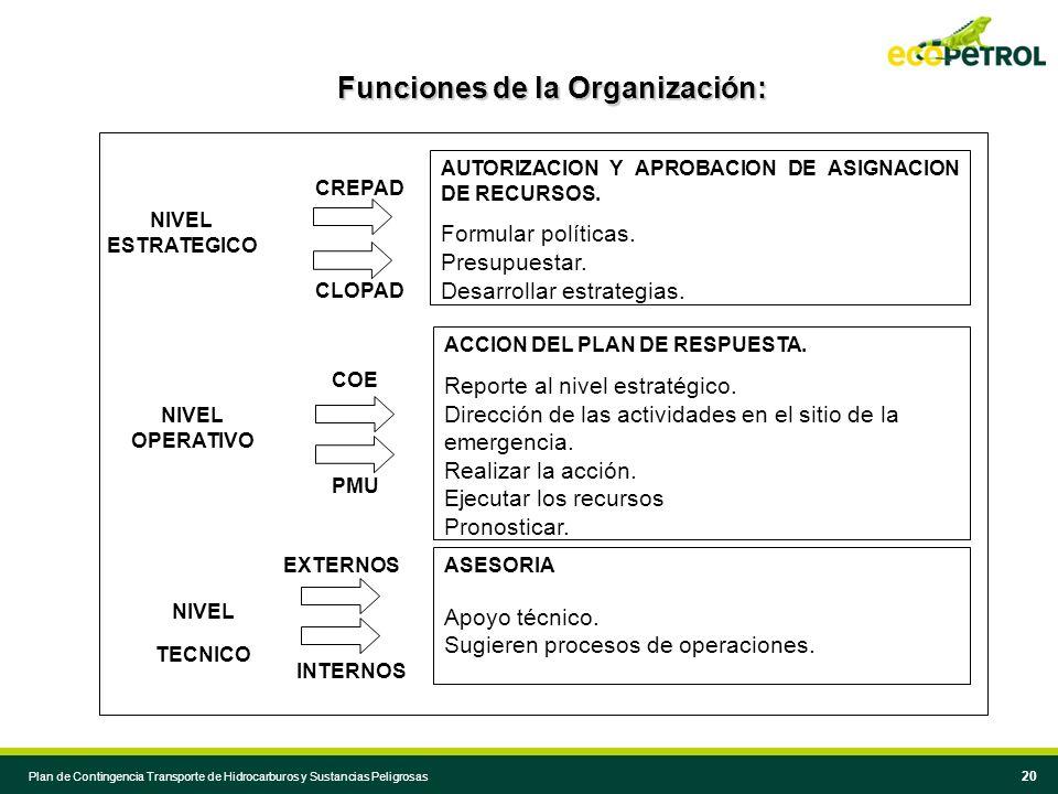 Funciones de la Organización: