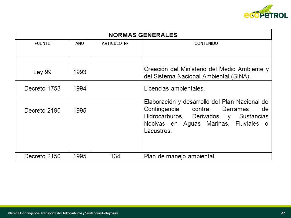 NORMAS GENERALES Plan de manejo ambiental. 134 1995 Decreto 2150
