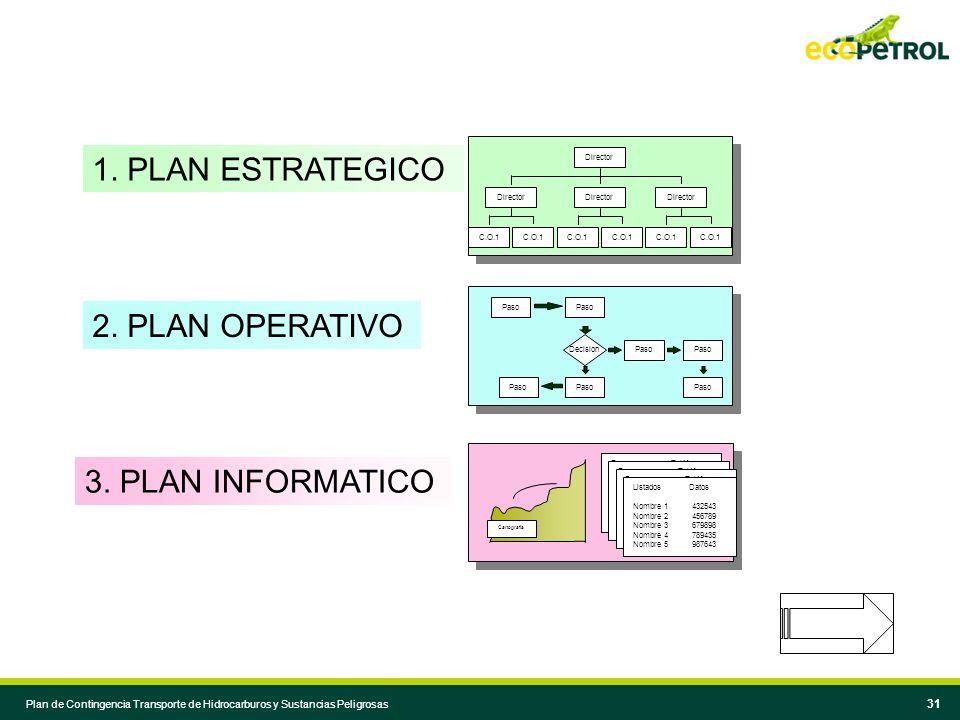 1. PLAN ESTRATEGICO 2. PLAN OPERATIVO 3. PLAN INFORMATICO