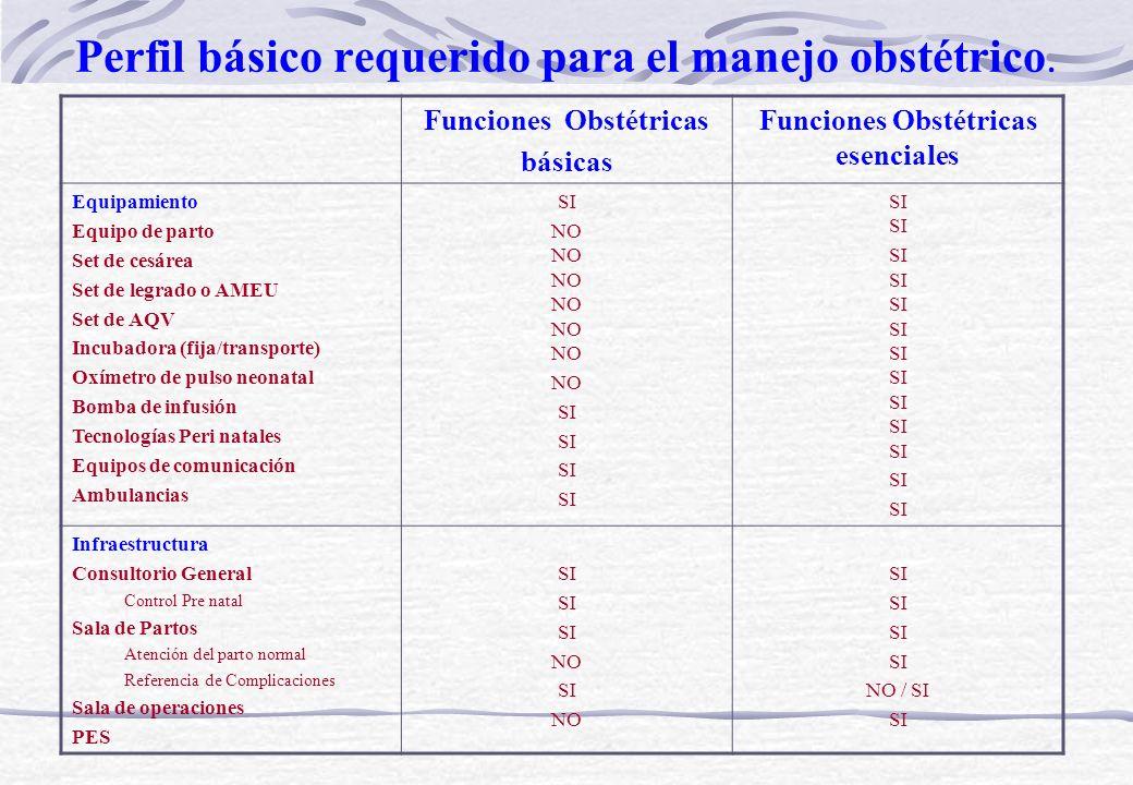 Perfil básico requerido para el manejo obstétrico.