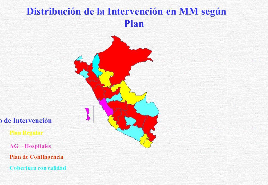 Distribución de la Intervención en MM según Plan