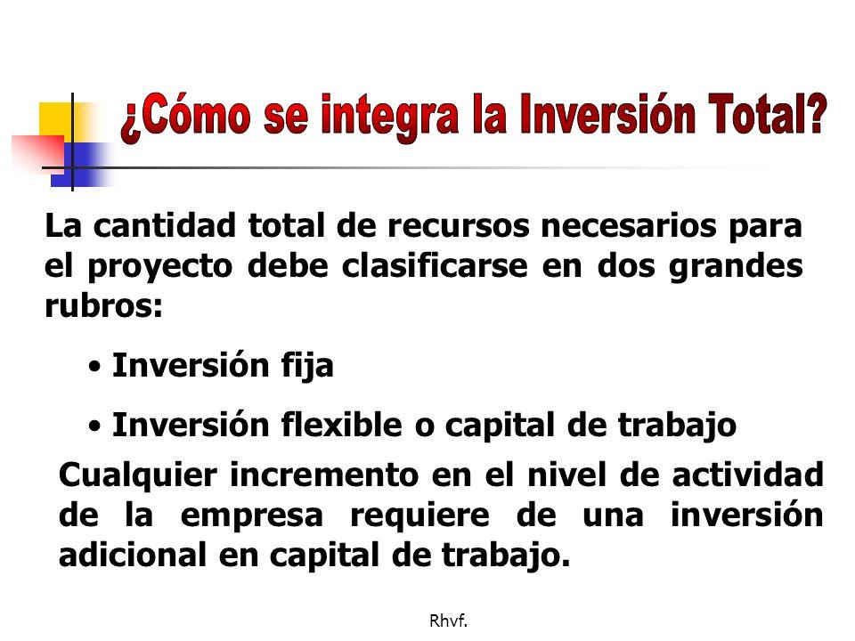 ¿Cómo se integra la Inversión Total