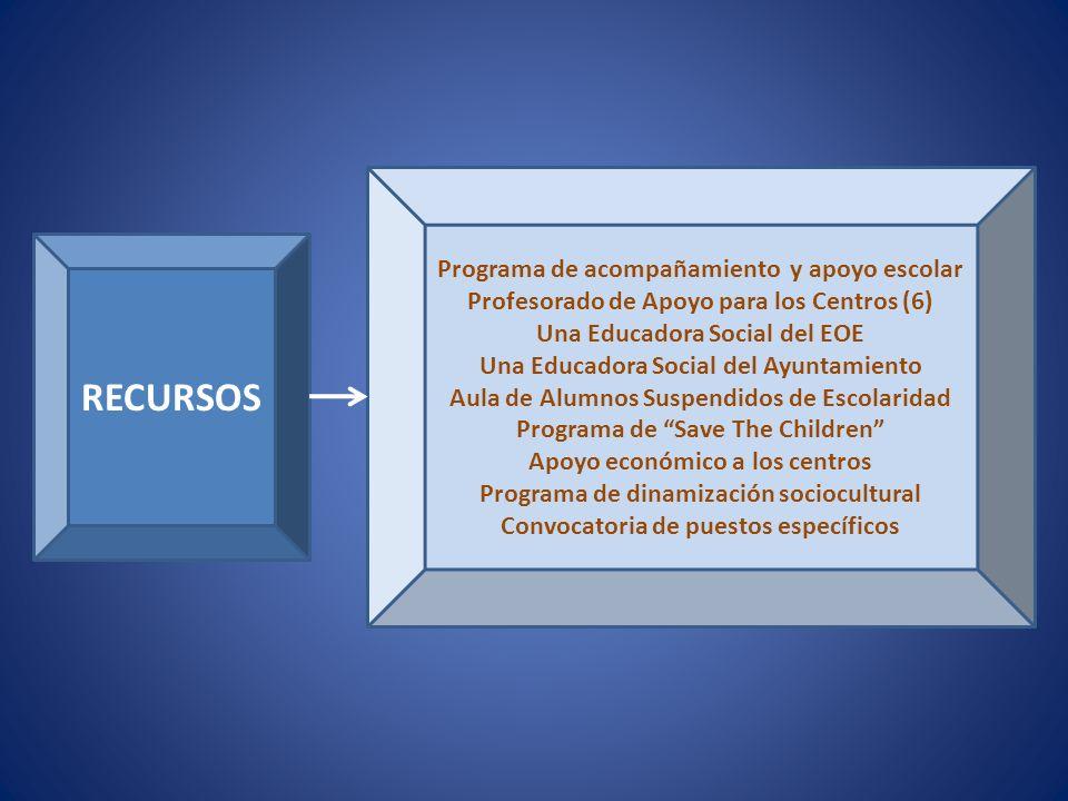RECURSOS Programa de acompañamiento y apoyo escolar