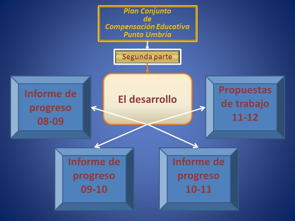 Plan Conjunto de Compensación Educativa Punta Umbría