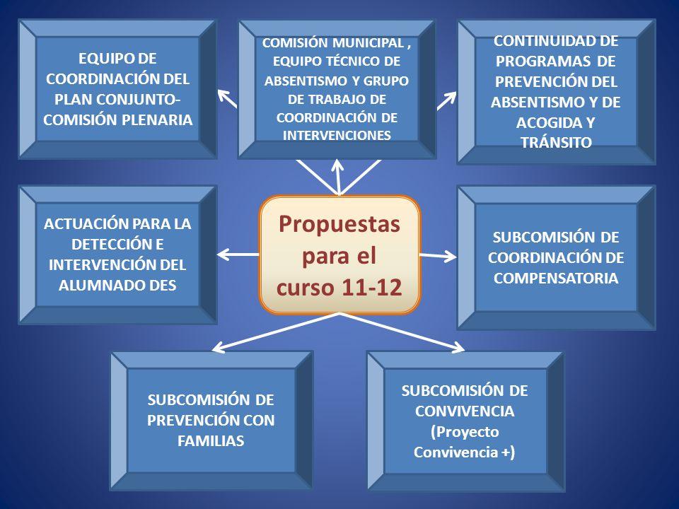 Propuestas para el curso 11-12
