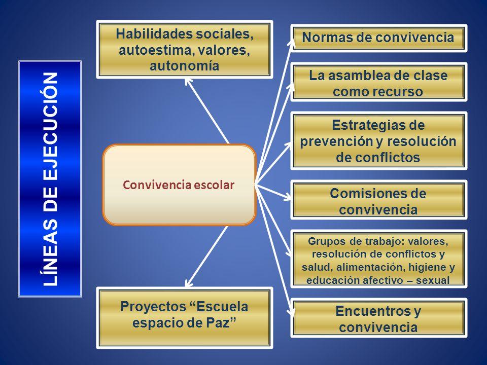 Habilidades sociales, autoestima, valores, autonomía