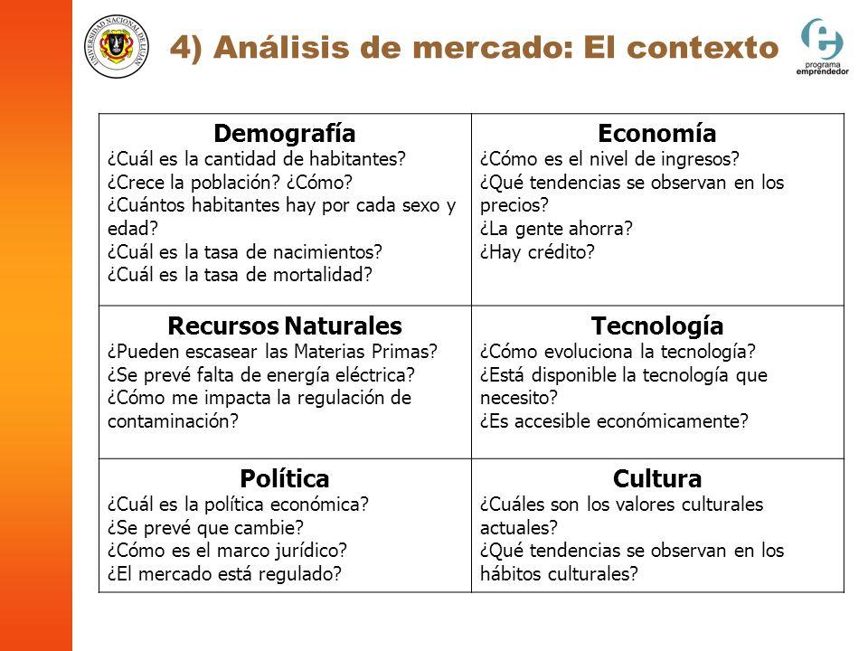 4) Análisis de mercado: El contexto