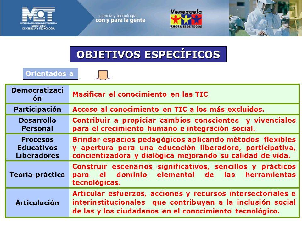 OBJETIVOS ESPECÍFICOS Procesos Educativos Liberadores