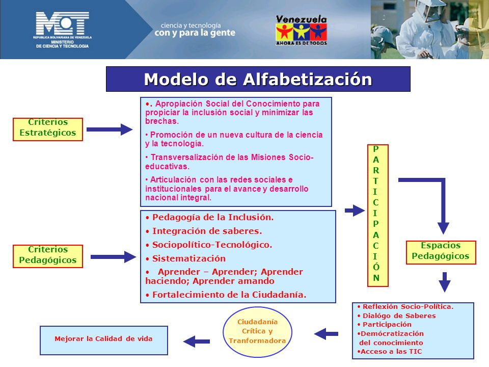 Modelo de Alfabetización Mejorar la Calidad de vida