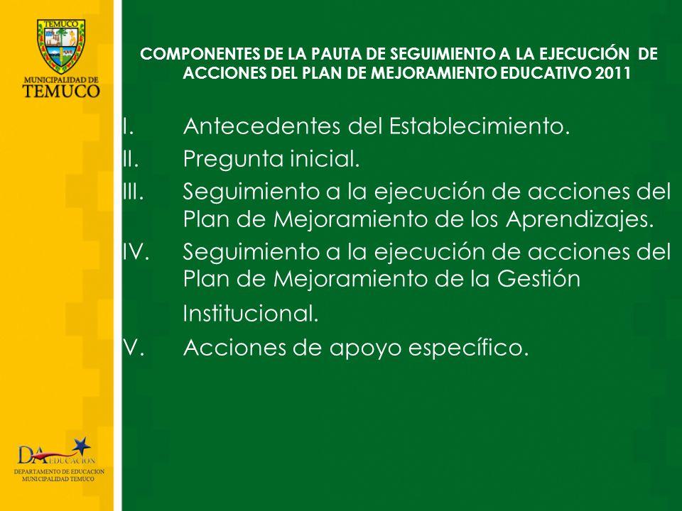 COMPONENTES DE LA PAUTA DE SEGUIMIENTO A LA EJECUCIÓN DE ACCIONES DEL PLAN DE MEJORAMIENTO EDUCATIVO 2011
