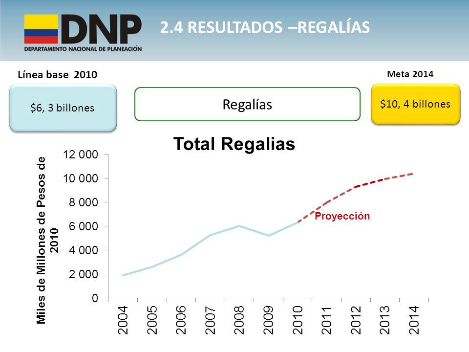 2.4 resultados –REGALÍAS Regalías Línea base 2010 $10, 4 billones