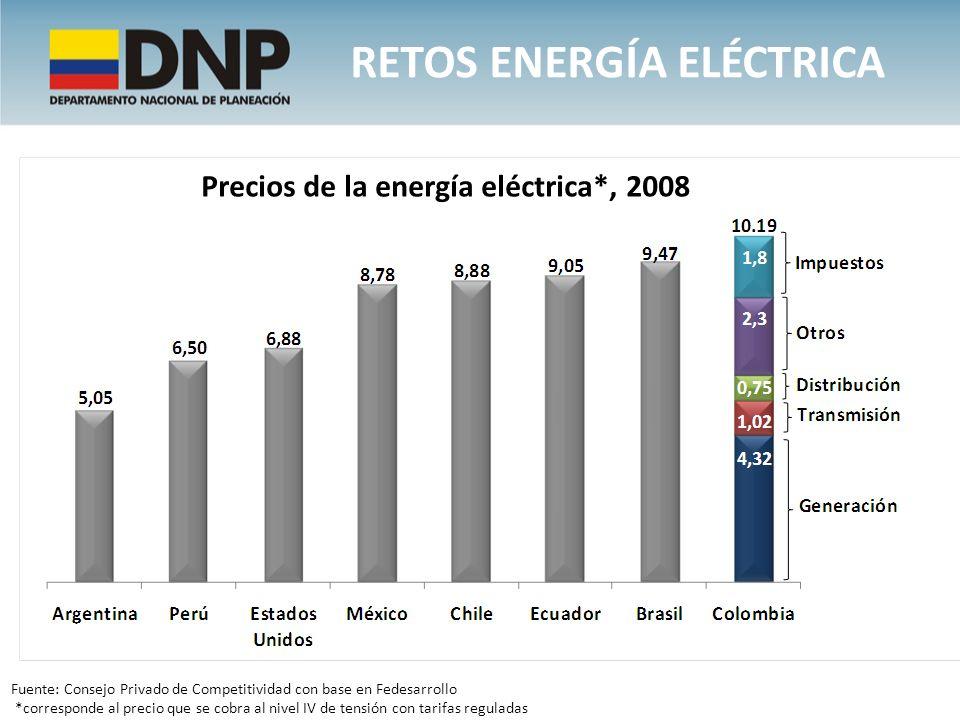 Retos energía eléctrica Precios de la energía eléctrica*, 2008