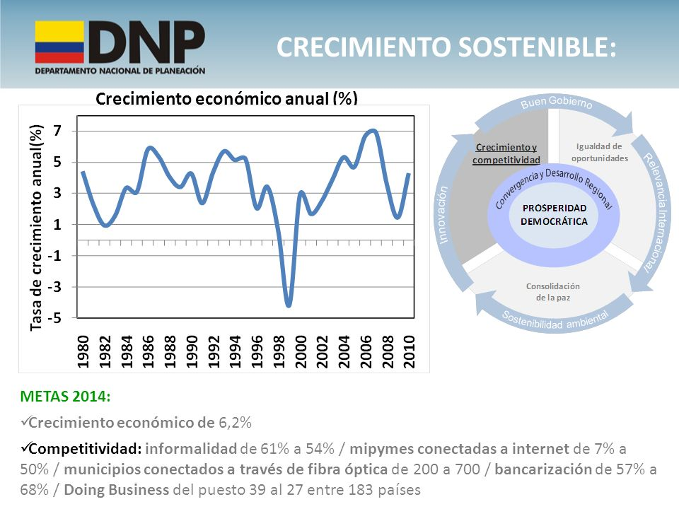 Crecimiento sostenible: Crecimiento económico anual (%)