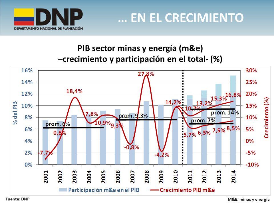 … en el crecimiento PIB sector minas y energía (m&e)