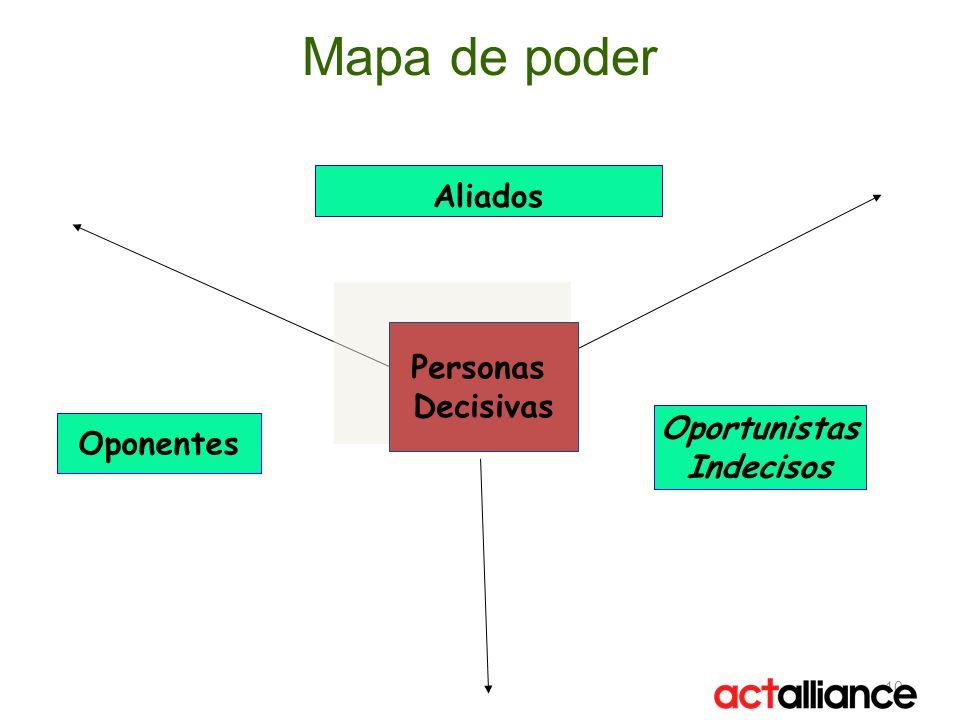 Mapa de poder Aliados Personas Decisivas Oportunistas Oponentes