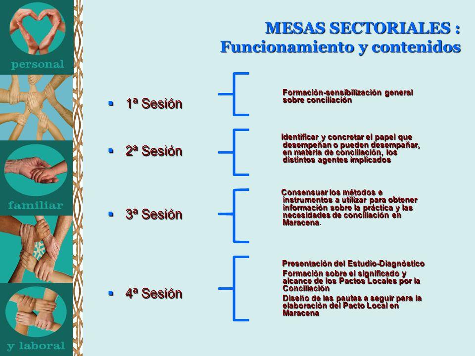 MESAS SECTORIALES : Funcionamiento y contenidos