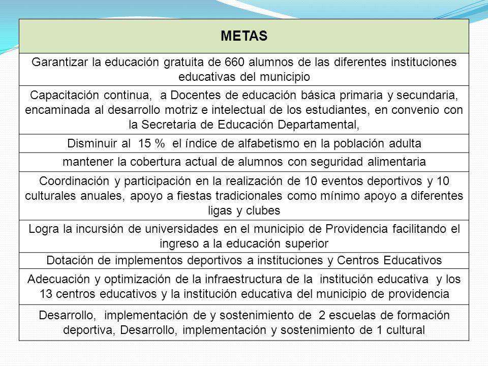 METAS Garantizar la educación gratuita de 660 alumnos de las diferentes instituciones educativas del municipio.