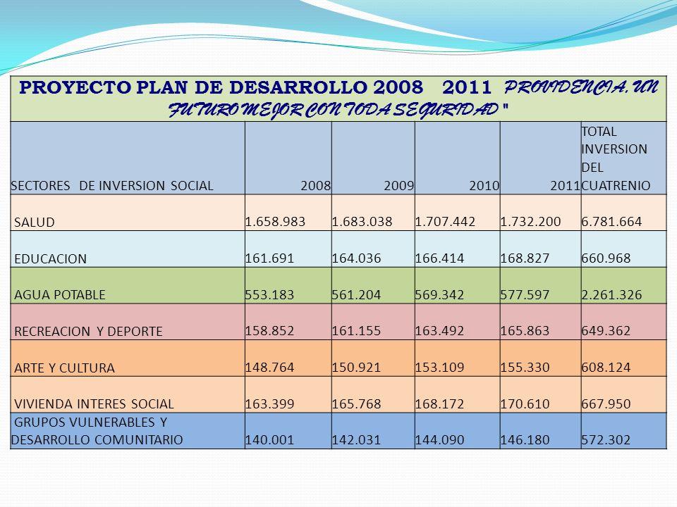 PROYECTO PLAN DE DESARROLLO 2008 2011 PROVIDENCIA, UN FUTURO MEJOR CON TODA SEGURIDAD SECTORES DE INVERSION SOCIAL.