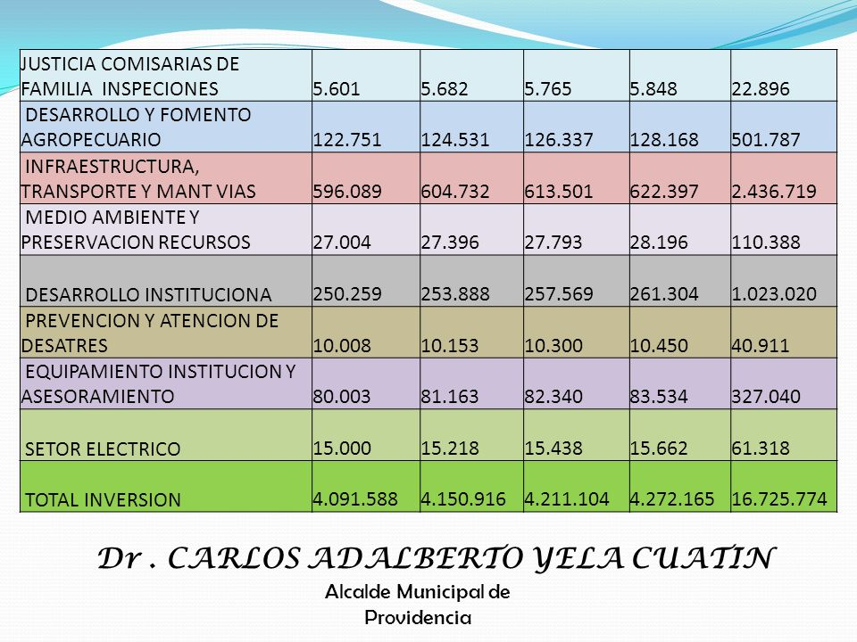 Dr . CARLOS ADALBERTO YELA CUATIN