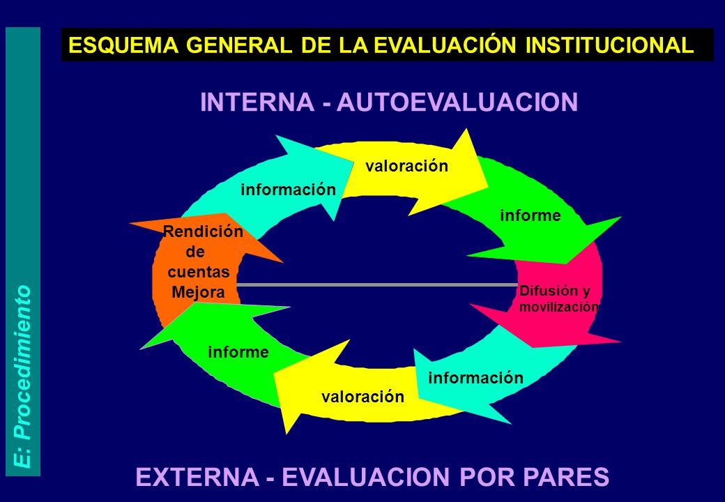 ETAPAS 1 2 4 3 Análisis documentos guía. H: La Evaluación externa