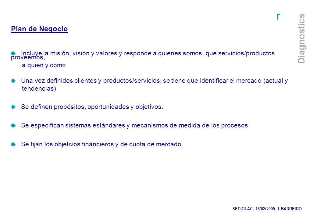 Plan de Negocio Incluye la misión, visión y valores y responde a quienes somos, que servicios/productos proveemos,