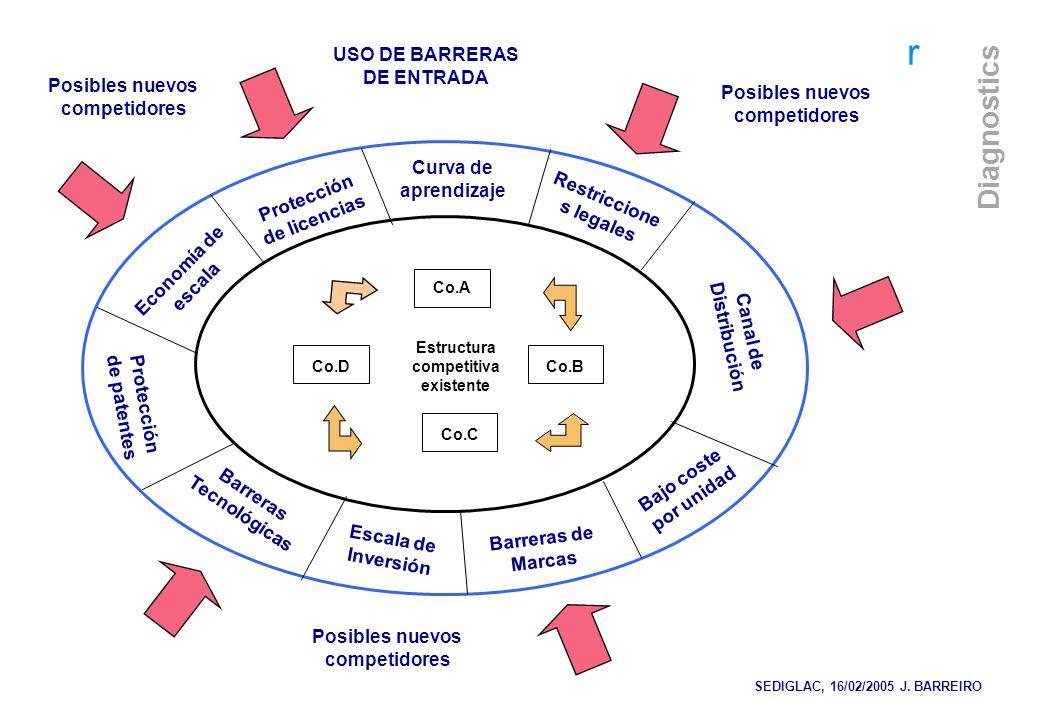 USO DE BARRERAS DE ENTRADA