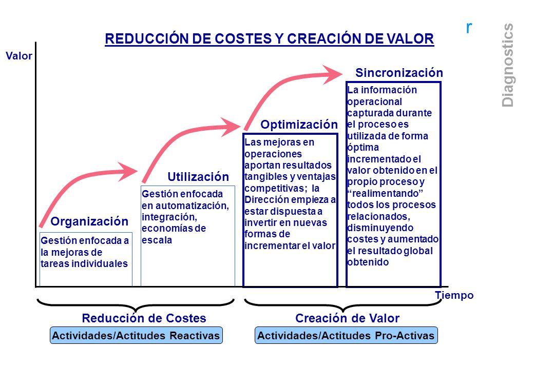 Actividades/Actitudes Reactivas Actividades/Actitudes Pro-Activas