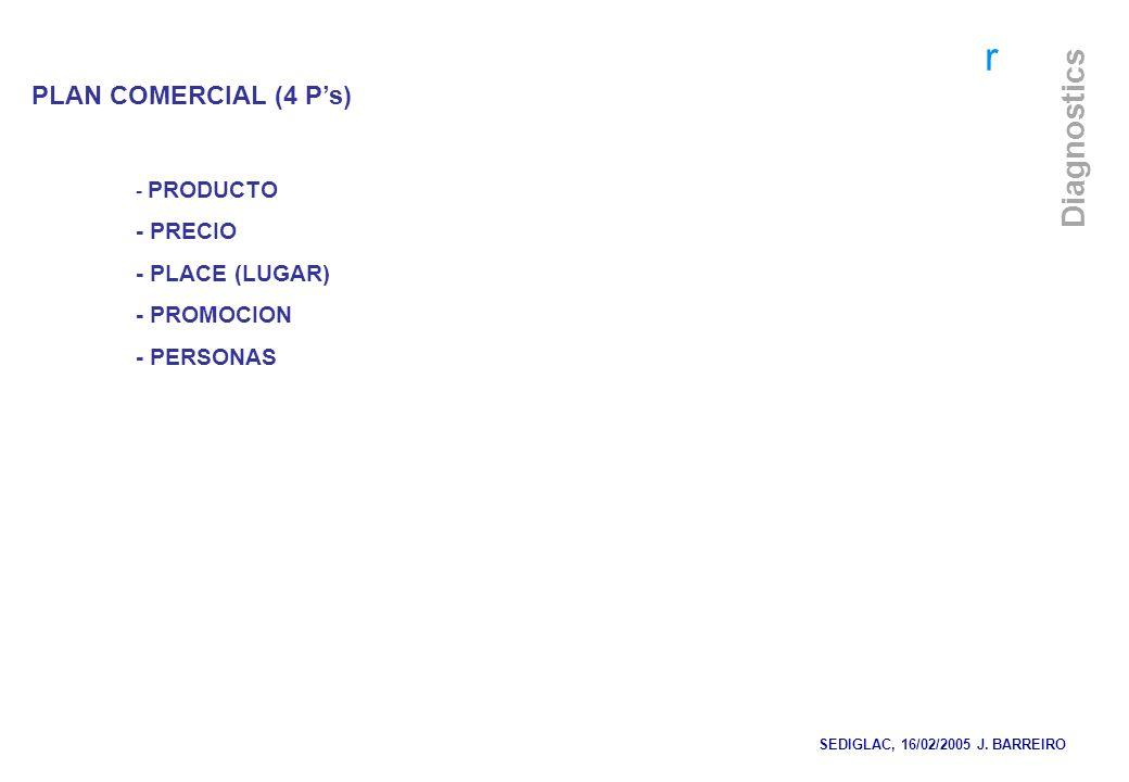 PLAN COMERCIAL (4 P's) - PRECIO - PLACE (LUGAR) - PROMOCION - PRODUCTO
