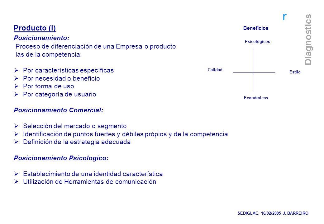 Producto (I) Posicionamiento: