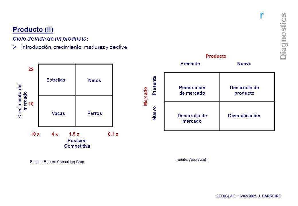 Crecimiento del mercado Penetración de mercado Desarrollo de producto