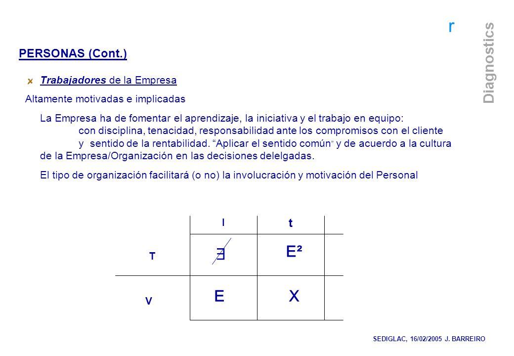 ∃ E² E X PERSONAS (Cont.) t Trabajadores de la Empresa