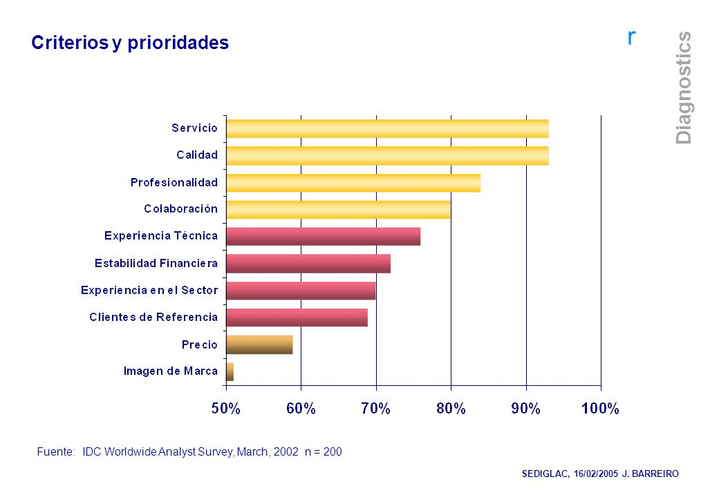 Criterios y prioridades